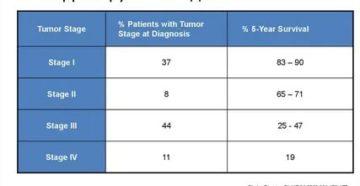 Какая температура при онкологических заболеваниях