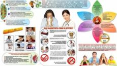 Санбюллетень на тему грипп и его профилактика