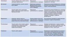 Сколько действуют антибиотики после окончания приема