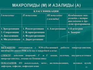 Азалиды антибиотики классификация